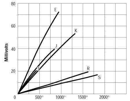 Les Thermocouples Conversion Tension Temperature